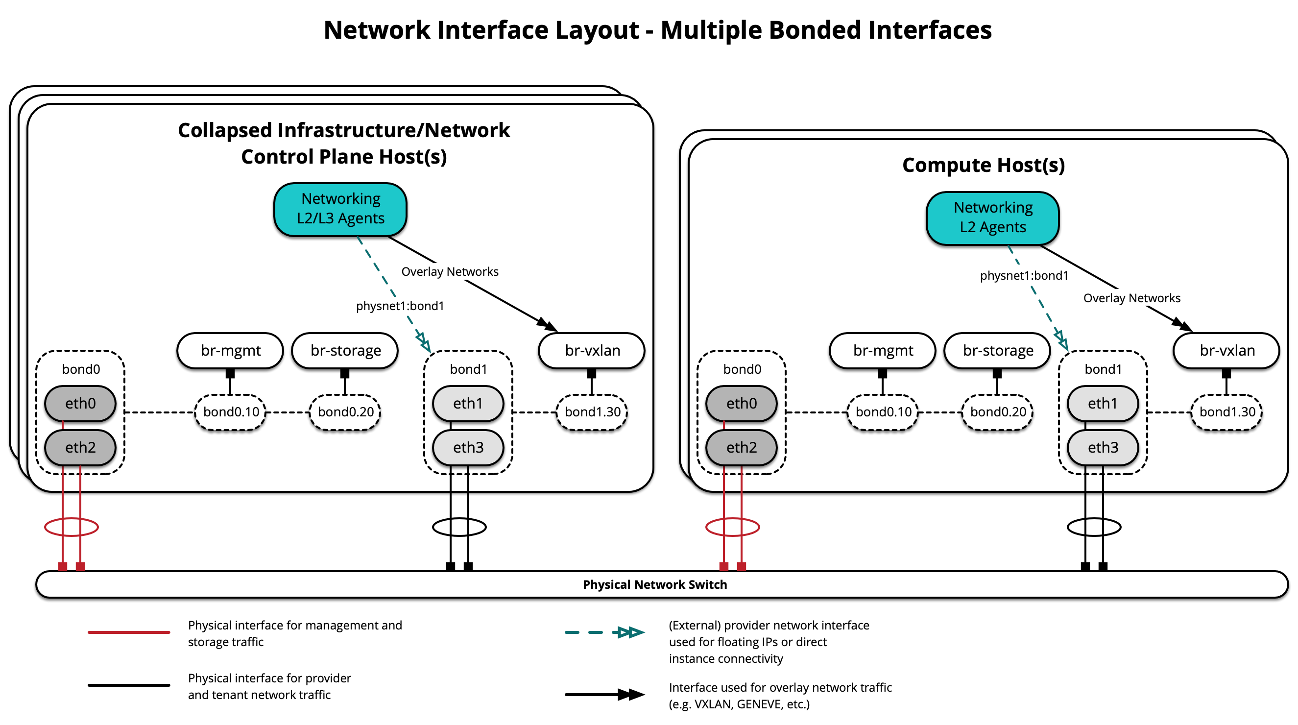 Network Interface Layout - Multiple Bonds