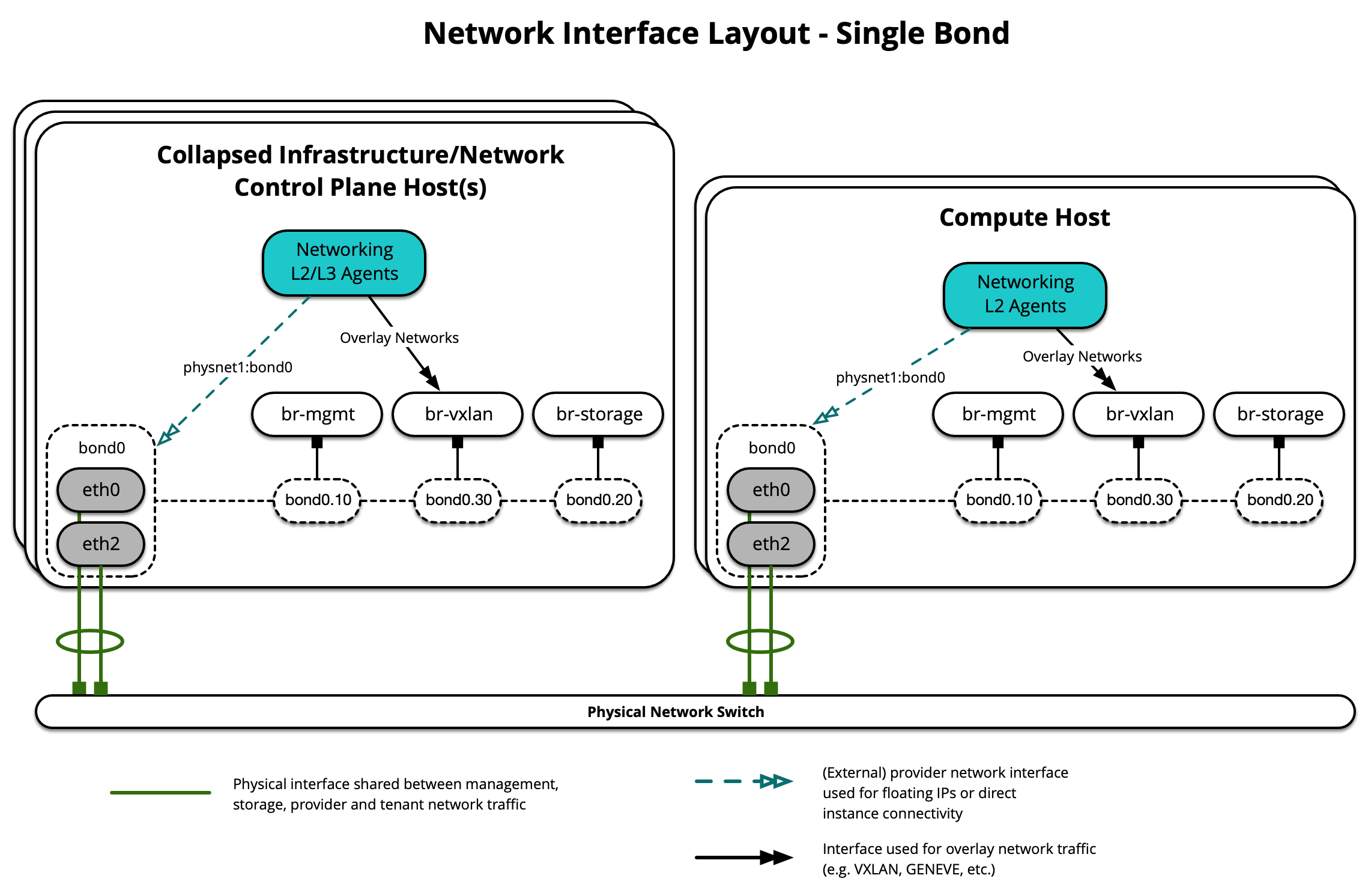 Network Interface Layout - Single Bond