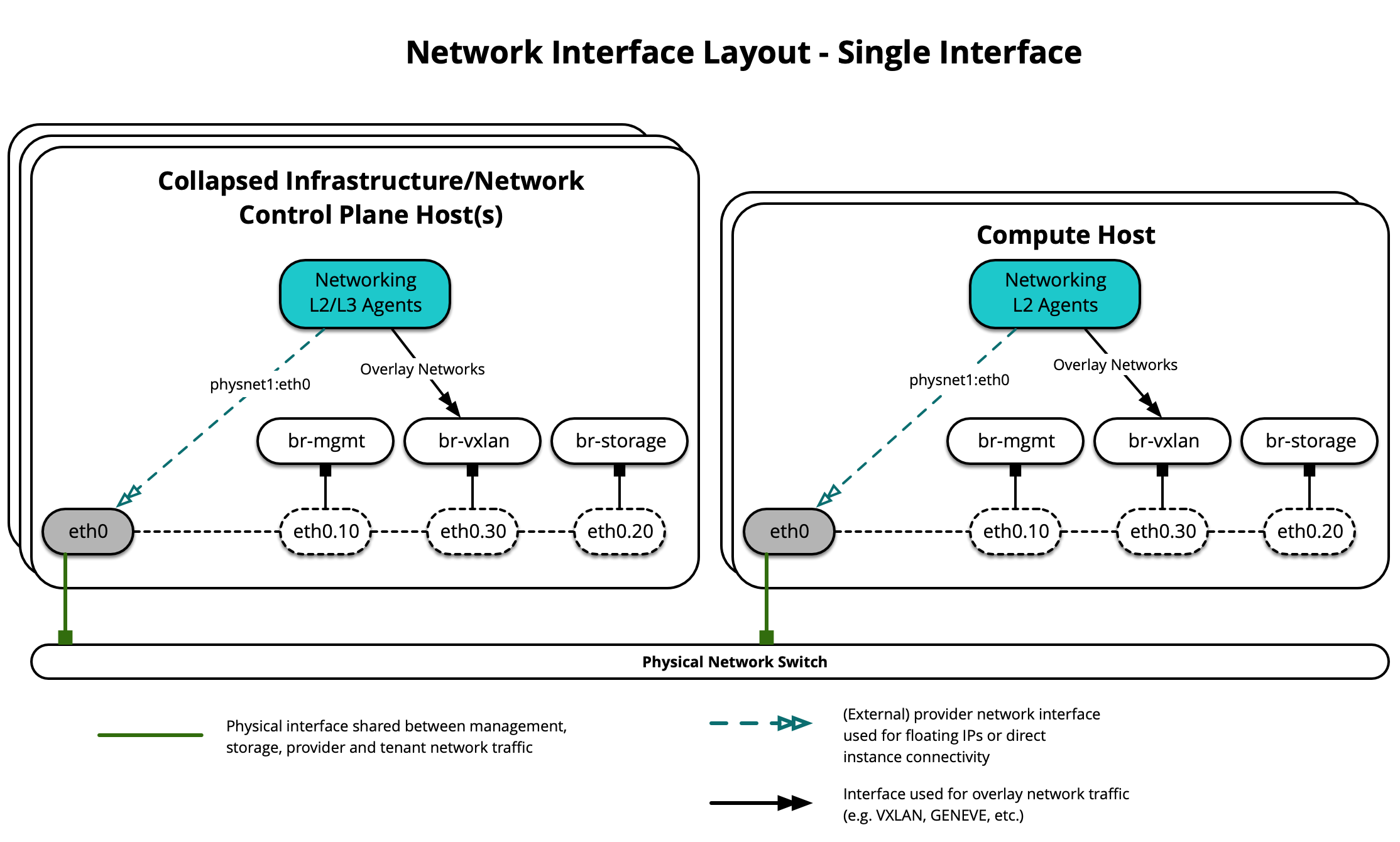 Network Interface Layout - Single Interface