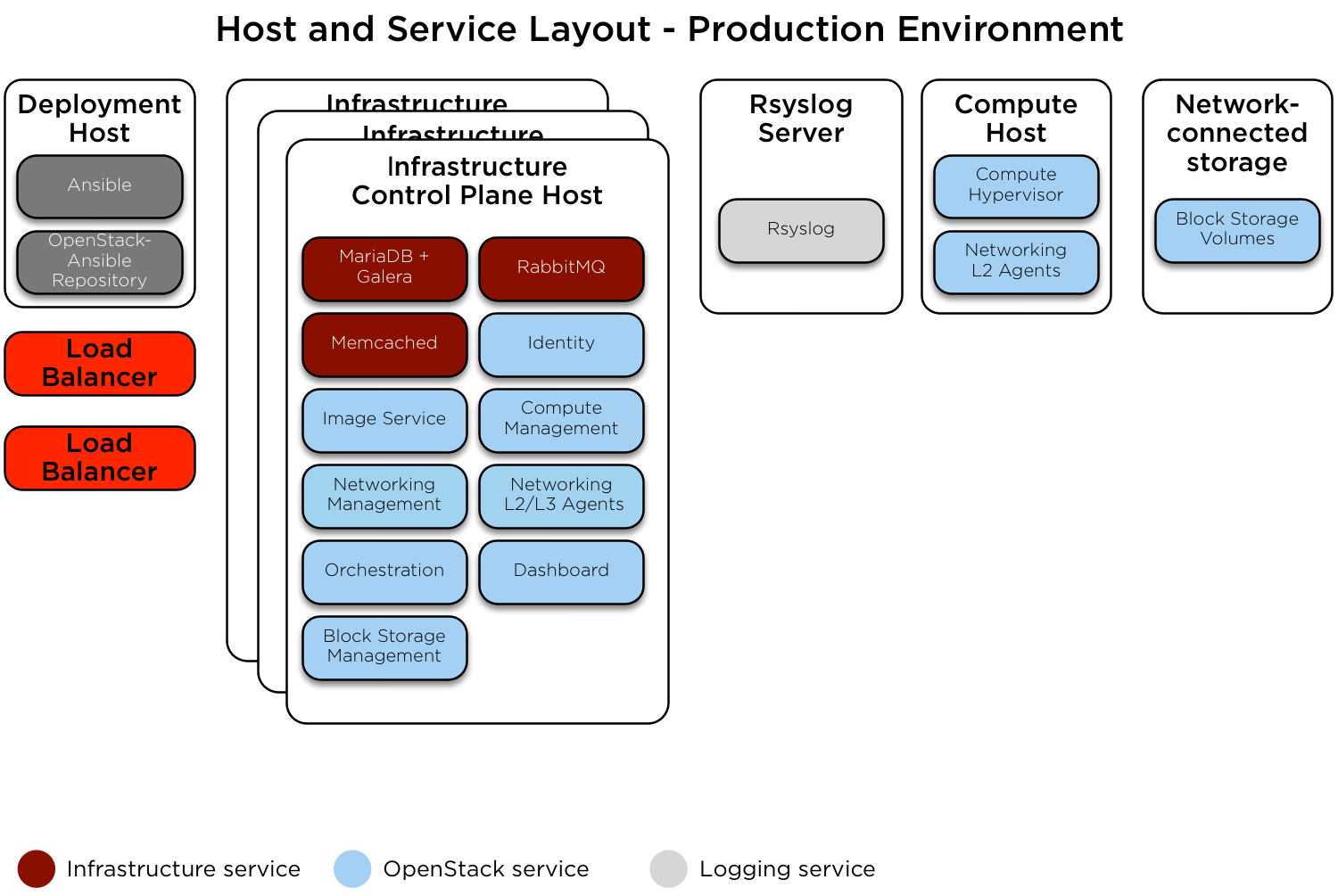OpenStack Docs: Routed environment example