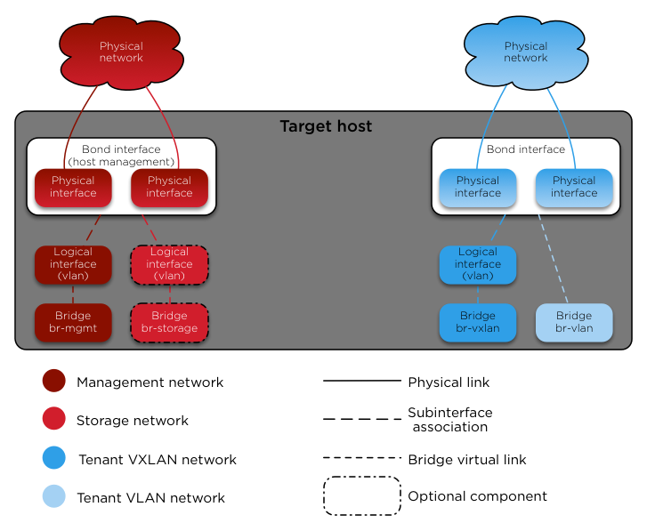 Openstack docs container networking imagesnetworkarch bare externalg publicscrutiny Gallery