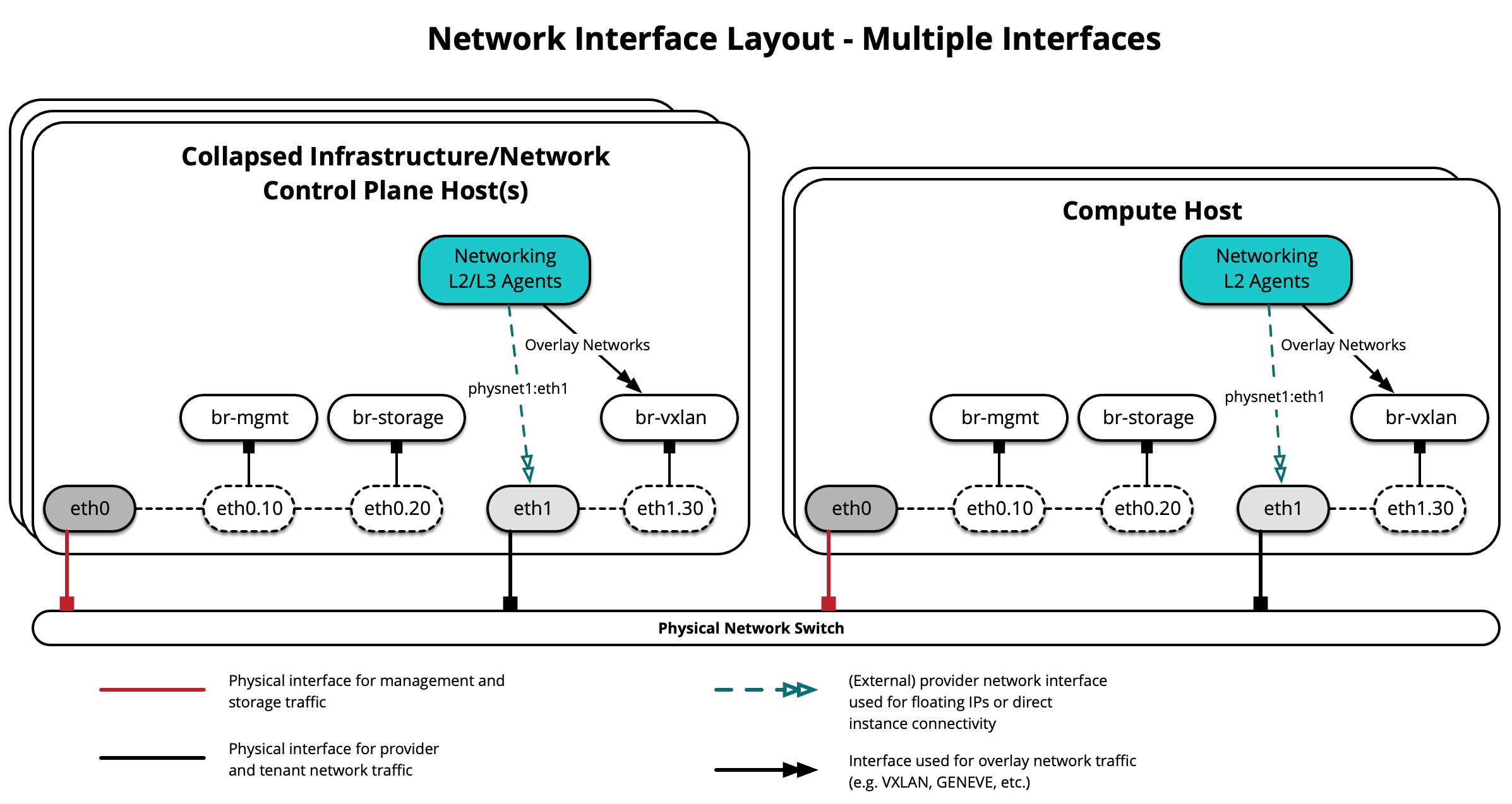 Network Interface Layout - Multiple Interfaces