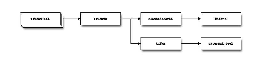OpenStack Docs: Logging Mechanism