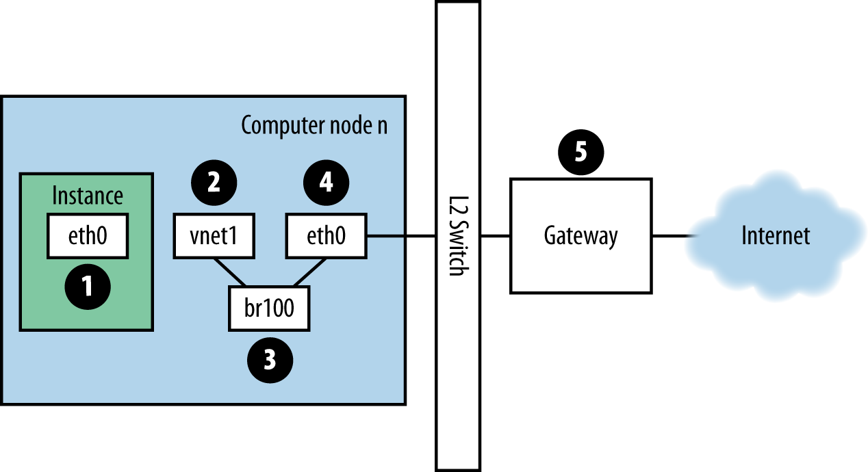 Traffic route for ping packet