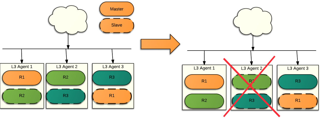 OpenStack Docs: 5 30 2  OpenStack Neutron L3 HA Test Plan