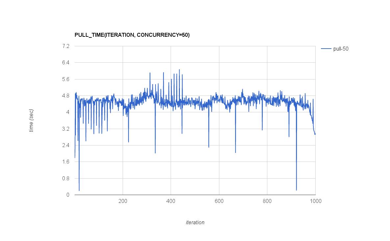 OpenStack Docs: 3  Results of measuring performance of Sonatype Nexus