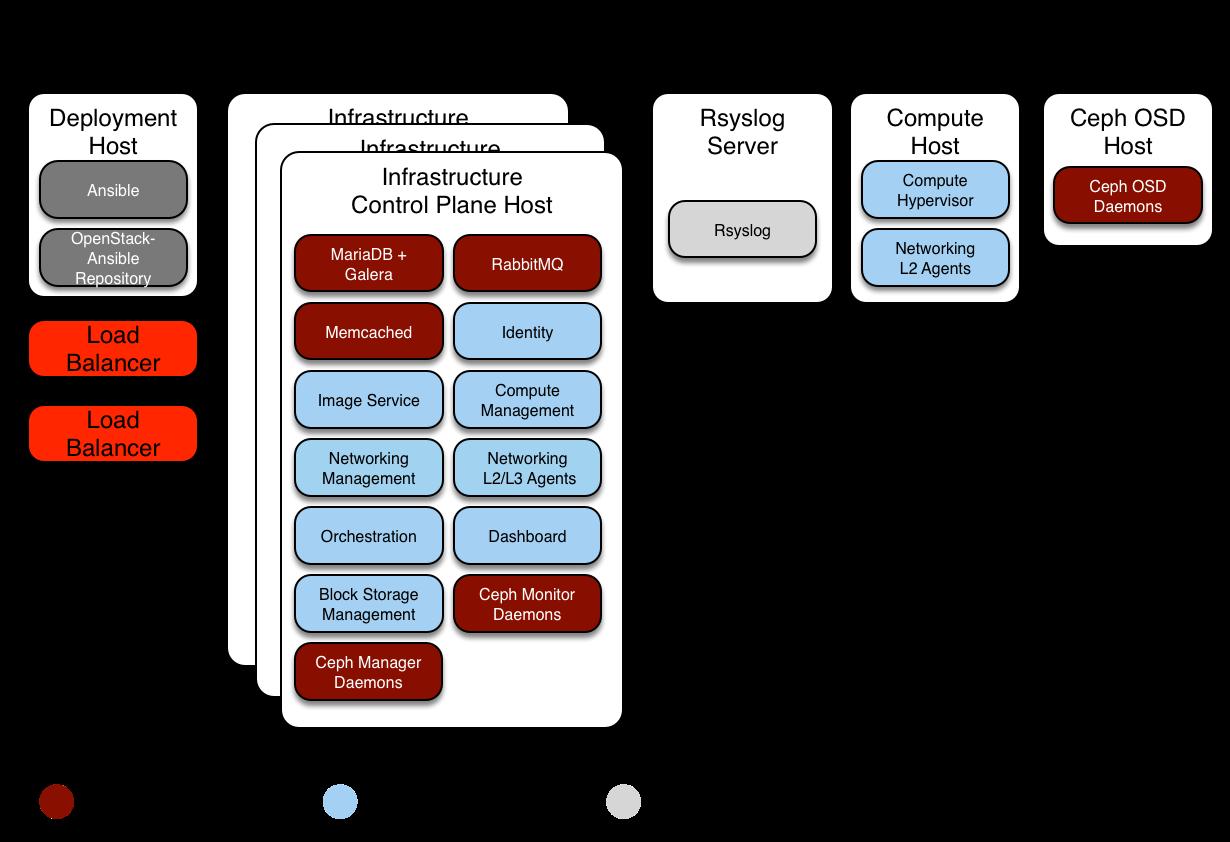 OpenStack Docs: Appendix D: Example Ceph production
