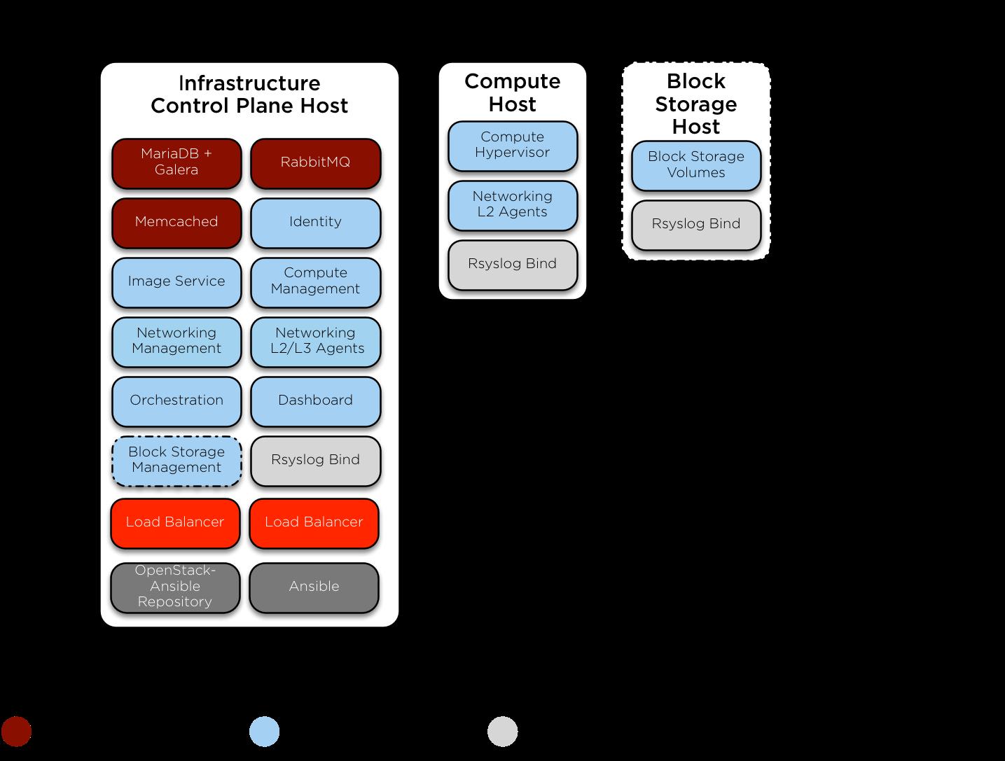 OpenStack Docs: Appendix A: Example test environment