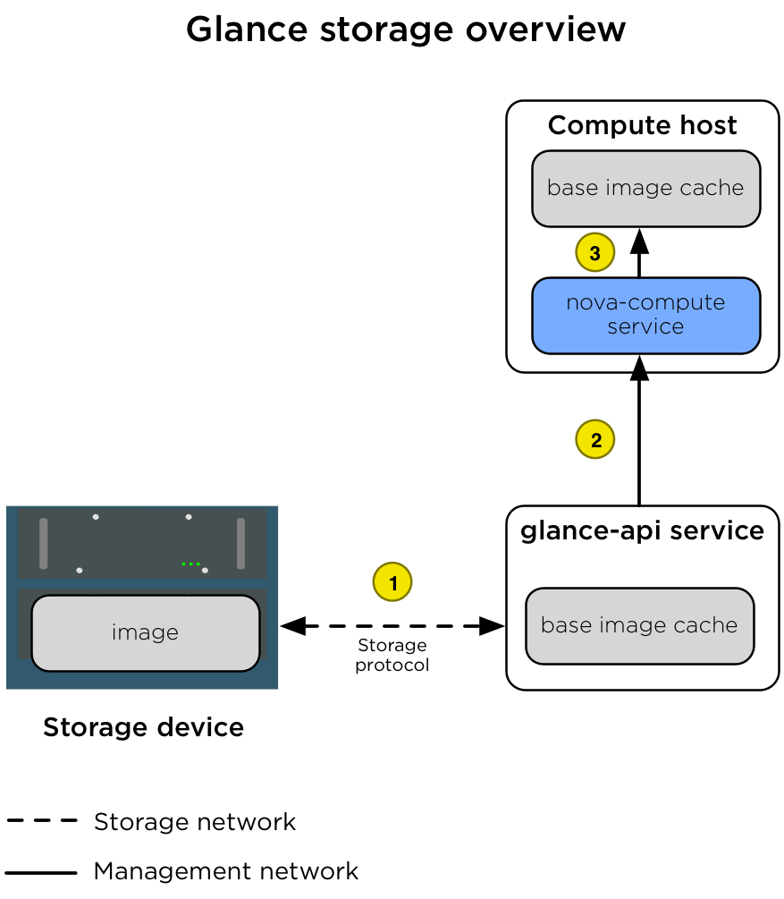 OpenStack Docs: Storage architecture