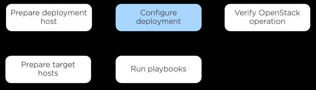 OpenStack Docs: Configure the deployment