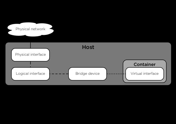 OpenStack Docs: Appendix E: Container networking