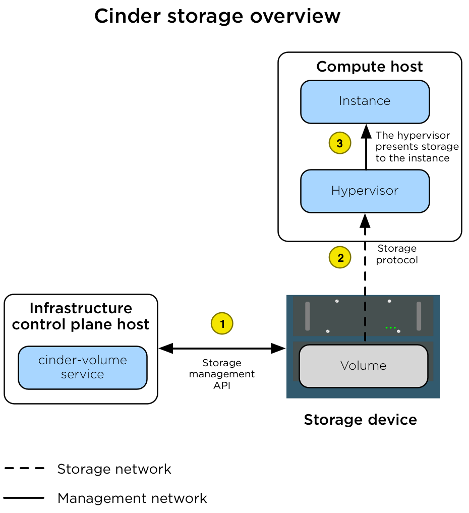 OpenStack Docs: Storage architecture