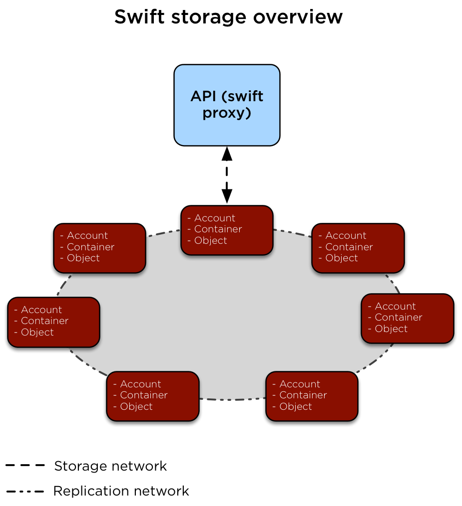 production storage swift openstack docs storage architecture