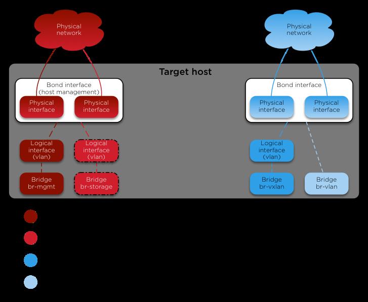OpenStack Docs: Appendix G: Container networking