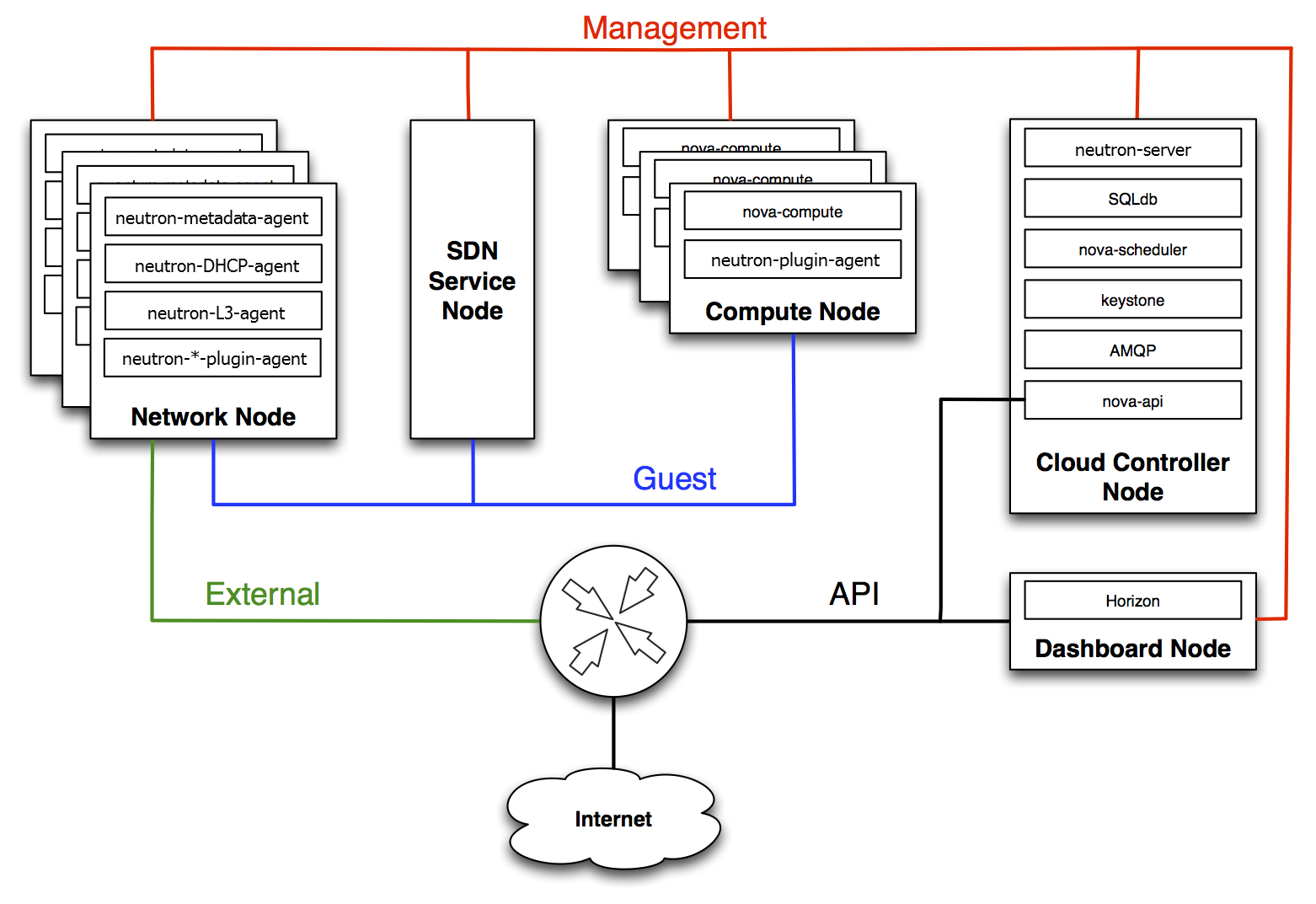 openstack docs networking architecture : openstack architecture diagram - findchart.co