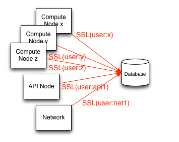 OpenStack Docs: Database access control