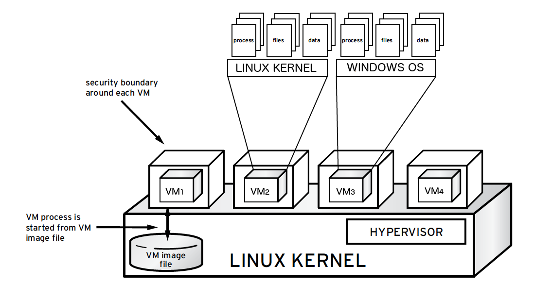OpenStack Docs: Hardening the virtualization layers
