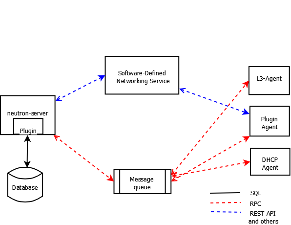 Openstack docs networking architecture imagessdn connectionsg ccuart Images