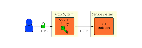 OpenStack Docs: Secure reference architectures