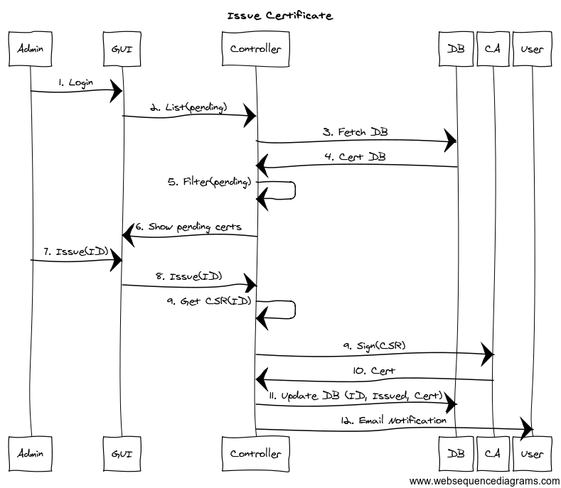OpenStack Docs: Architecture diagram guidance