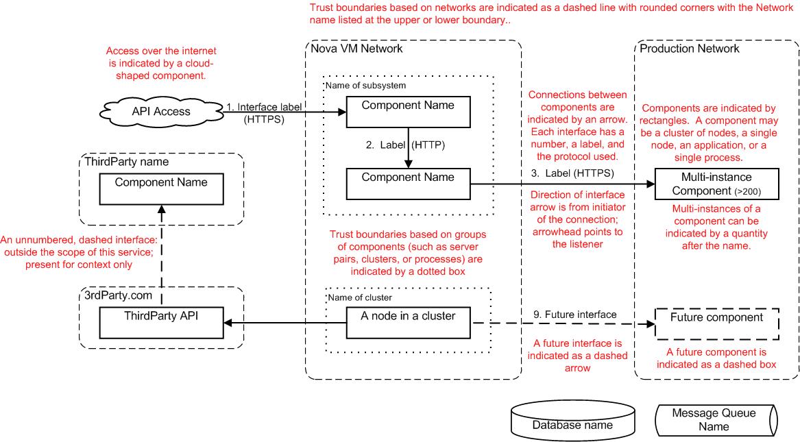 Openstack docs architecture diagram guidance imagestemplatearchitecture diagramg ccuart Image collections