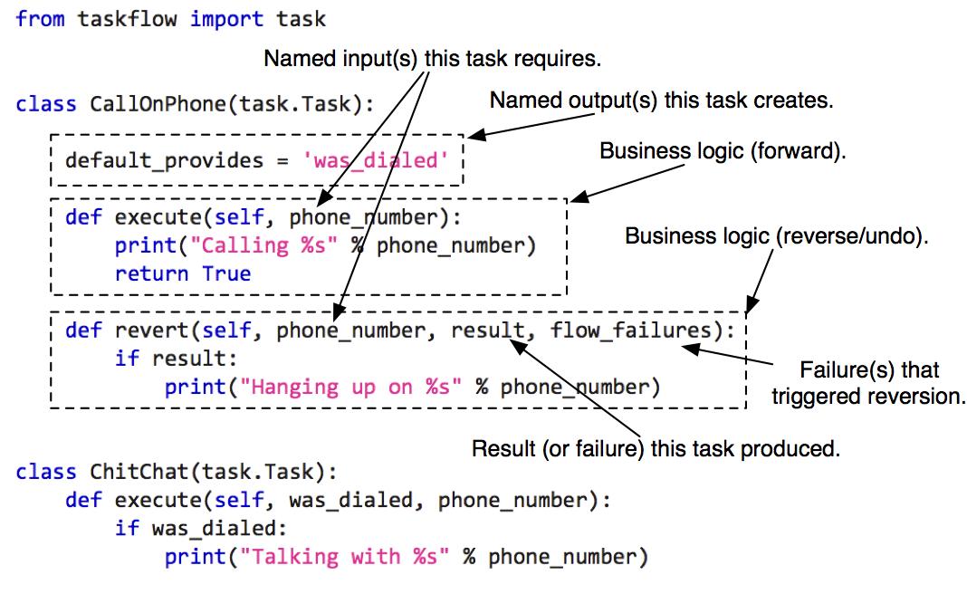 Task outline.