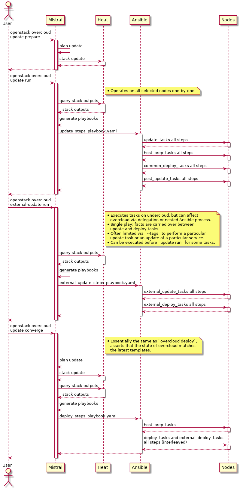 OpenStack Docs: Minor version update